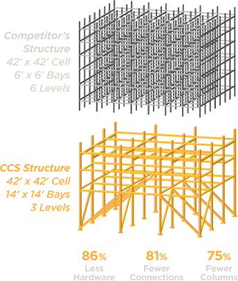 Comparing the CCS tower structure with competitors